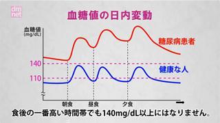 4-2. 血糖値と尿糖