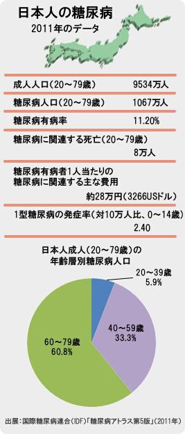 日本人の糖尿病
