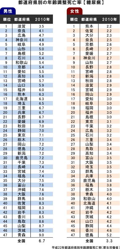都道府県別年齢調整死亡率(糖尿病)