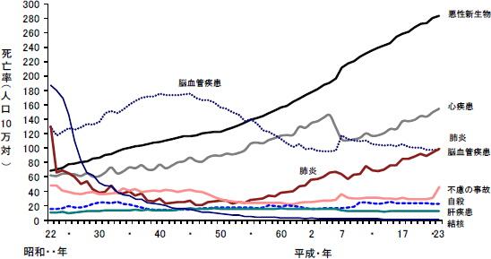 虚血性心疾患 死亡率