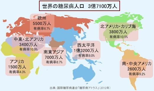世界の糖尿病人口(2012年)