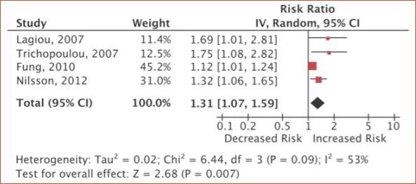 糖質制限食により死亡リスク上昇の可能性 国立国際医療研究センター