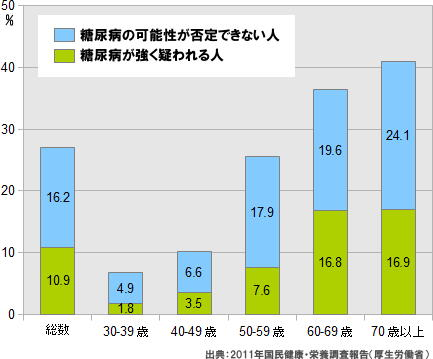 国民の27%が糖尿病か予備群 4割は未治療 【国民健康・栄養調査】