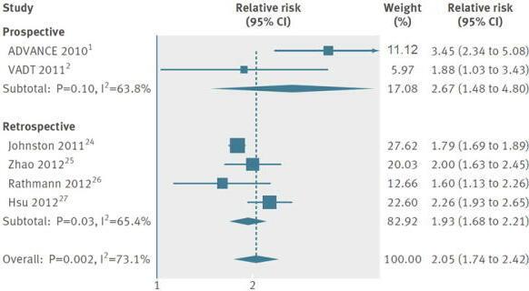 2型糖尿病患者の重症低血糖発作が心血管病のリスク上昇と関連 メタアナリシス研究