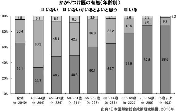 3人に1人は「かかりつけ医」がいない 夜間・休日対応は22.8%
