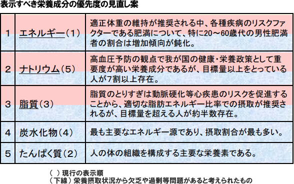 食品の「飽和脂肪酸」と「食物繊維」の表示を推奨 内閣府調査会