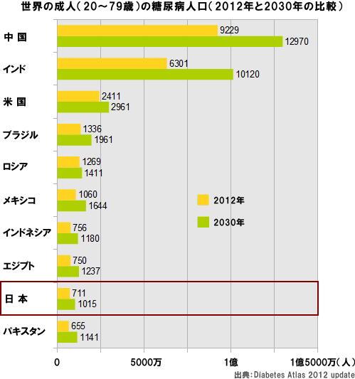 世界の成人の糖尿病人口(2012年と2030年の比較)