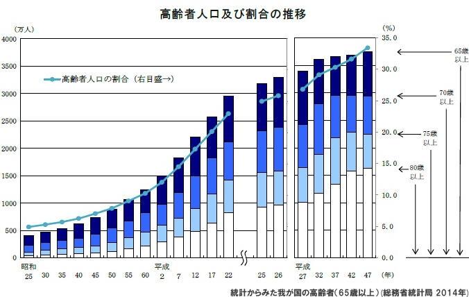 日本人の「4人に1人」が65歳以上の高齢者 過去最多の3,296万人