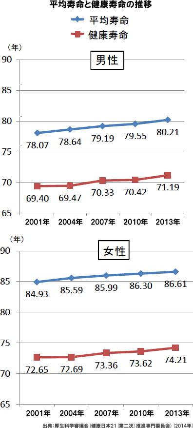 健康寿命と平均寿命の差 男性9.02年 女性12.4年