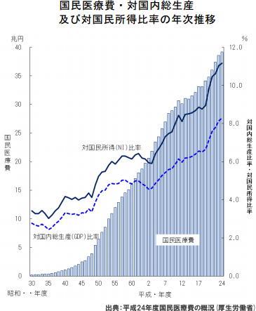 国民医療費が39兆円に増加 6年連続で過去最高を更新