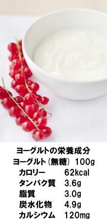 ヨーグルトの栄養成分
