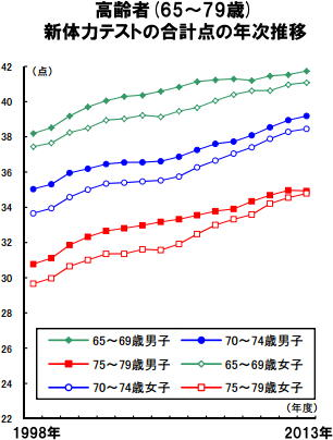 高齢者(65~79歳) 新体力テストの合計点の年次推移
