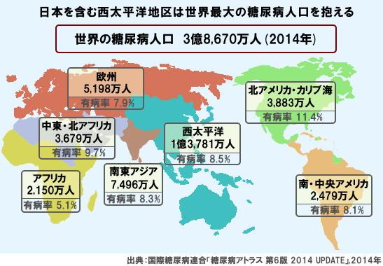 世界の糖尿病人口 3億8,670万人(2014年)