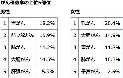 全国のがん罹患状況を公開 胃がんは日本海側に多い がん研究センター
