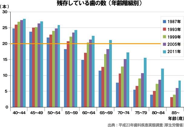 残存している歯の数(年齢階級別)平成23年歯科疾患実態調査(厚生労働省)