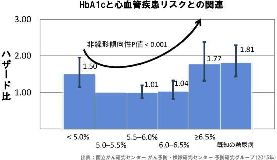 HbA1cと心血管疾患リスクとの関連
