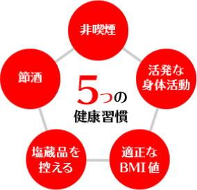 「5つの習慣」でがんリスクをチェックできる健診ツール 国立がんセンター