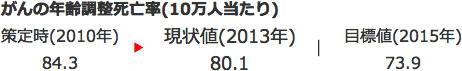 健康日本21(第二次)の進捗状況 がん、循環器疾患など課題が浮き彫りに