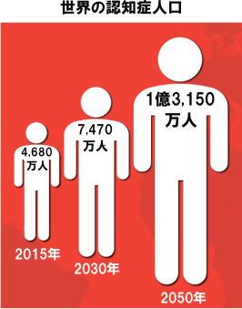 世界の認知症人口は4600万人 2050年に3倍の1億3000万人に増加
