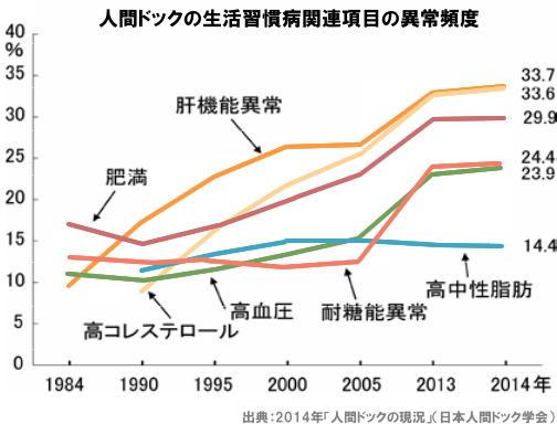 日本人間ドック学会 2014年「人間ドックの現況」