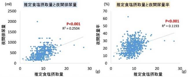 図1 推定食塩摂取量と夜間排尿との関係