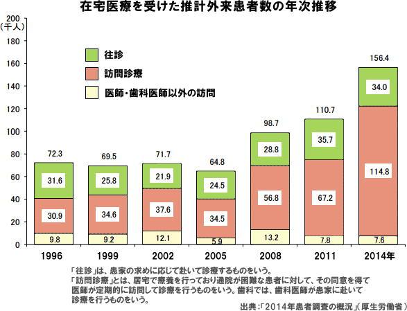 在宅医療の患者が過去最多の15万人超 厚労省「2014年患者調査」