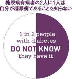 糖尿病アトラス 2015 世界の糖尿病人口