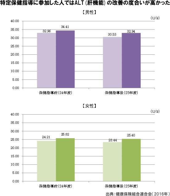 図 特定保健指導に参加した人ではALT(肝機能)の改善の度合いが高かった