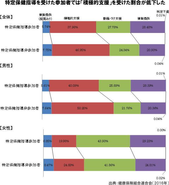 図 特定保健指導を受けた参加者では「積極的支援」を受けた割合が低下した
