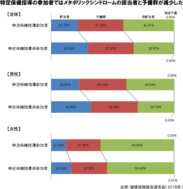 図 特定保健指導の参加者ではメタボリックシンドロームの該当者と予備群が減少した