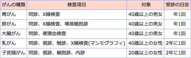 がん検診の最新情報 費用の目安は2000円以内 自治体の広報活動に期待