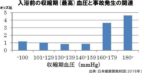 高齢者が安全に入浴できる目安 最低血圧100以上だと事故が14倍に