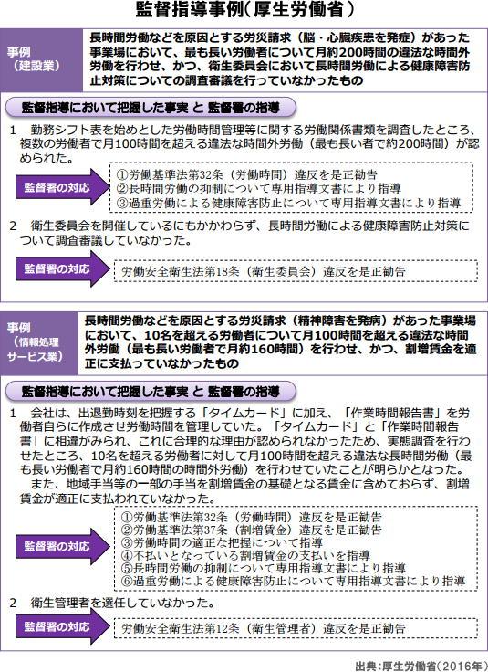 監督指導事例(厚生労働省)
