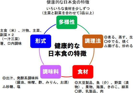 健康的な日本食の特徴