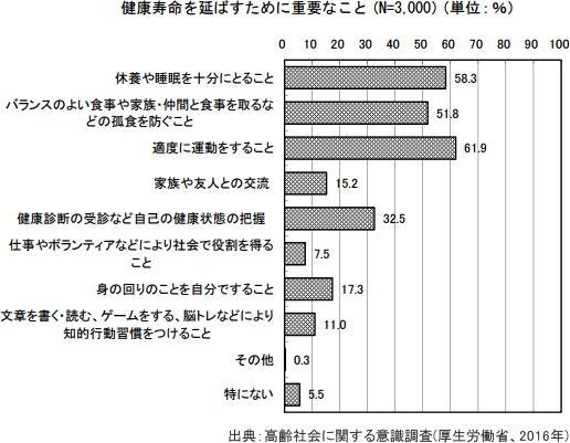 7割が「健康上の問題」に不安あり 厚労省「高齢社会に関する意識調査」