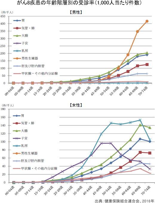 がん8疾患の年齢階層別の受診率(1,000人当たり件数)