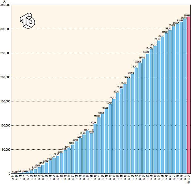 2015年末の慢性透析患者数