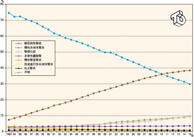 年別透析導入患者の主要原疾患の推移