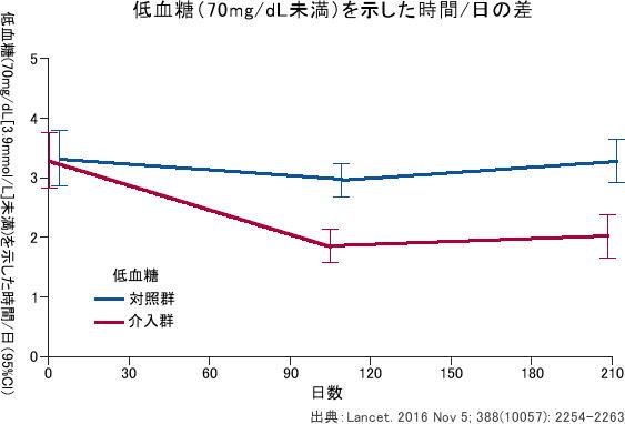 「FreeStyle リブレ」が1型糖尿病の低血糖時間を短縮 Lancetに発表