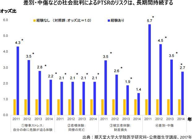 東日本大震災 「差別・中傷」で福島原発の所員に強いストレス反応