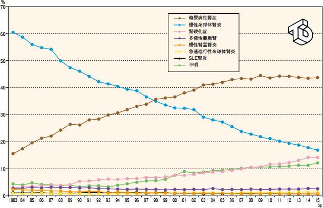 導入患者の主要原疾患の割合推移