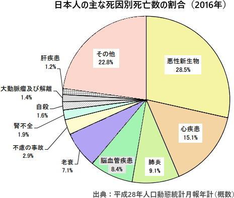 日本人の主な死因別死亡数の割合(2016年)