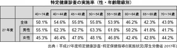 特定健康診査の実施率(性・年齢階級別)