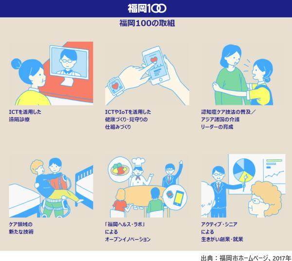 福岡市の「健康先進都市戦略」 人生100年を見据えた新戦略「福岡100」
