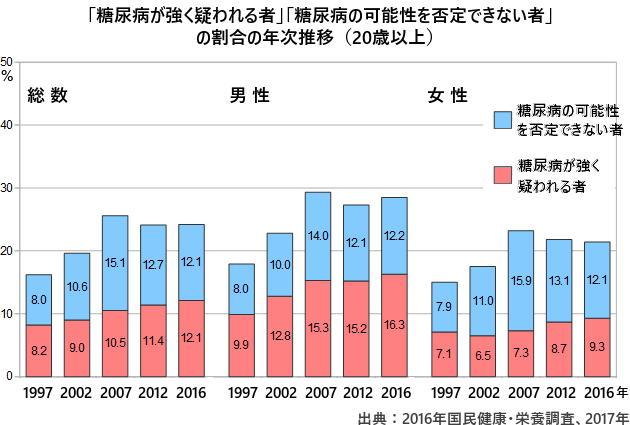 日本の糖尿病有病者は1000万人超 予備群は減少 国民健康・栄養調査
