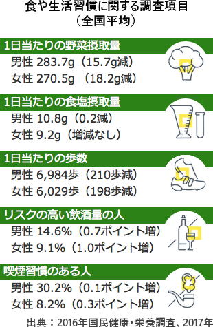 日本の糖尿病有病者は1000万人超 予備群は減少(国民健康・栄養調査)