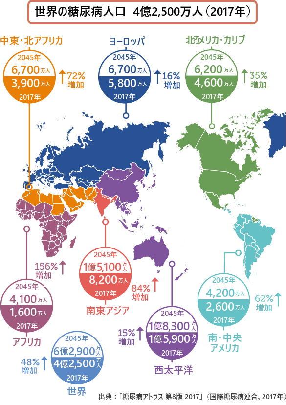 世界の糖尿病人口 4億2,500万人(2017年) 出典:「糖尿病アトラス 第8版 2017」(国際糖尿病連合、2017年)