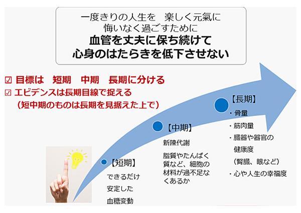 図1 糖尿病をコントロールする目的