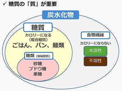 図6 炭水化物(糖質)について