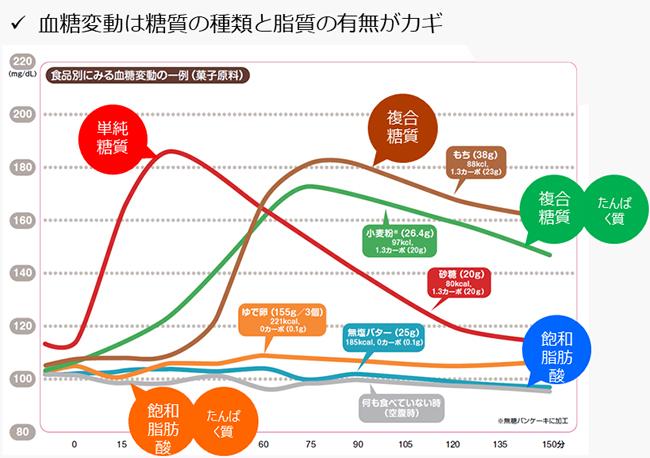 図7 栄養素と血糖上昇の関係